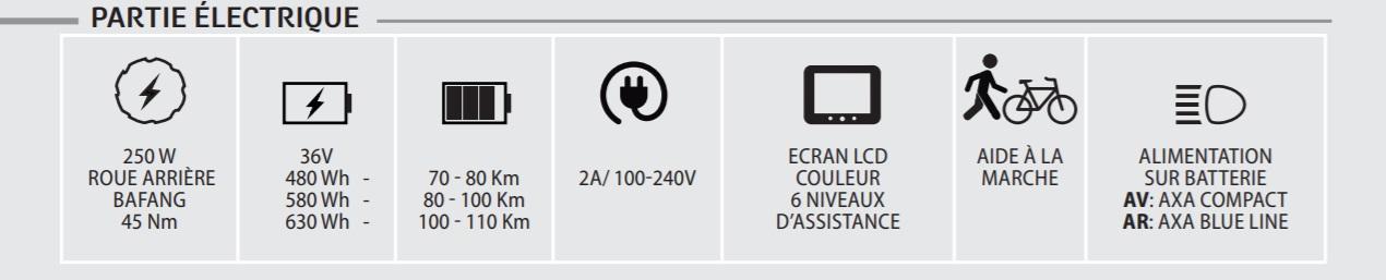 caractéristiques électriques neomouv carlina