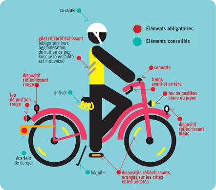 Schéma des éléments de sécurité à vélo obligatoires et facultatifs